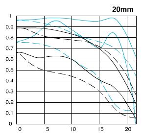 EF20mm F2.8 USM-mft