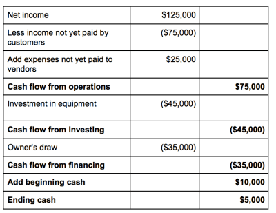 An Easy Cash Flow Formula Any Small Business Can Utilize