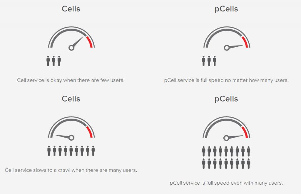 pcells-versus-cells