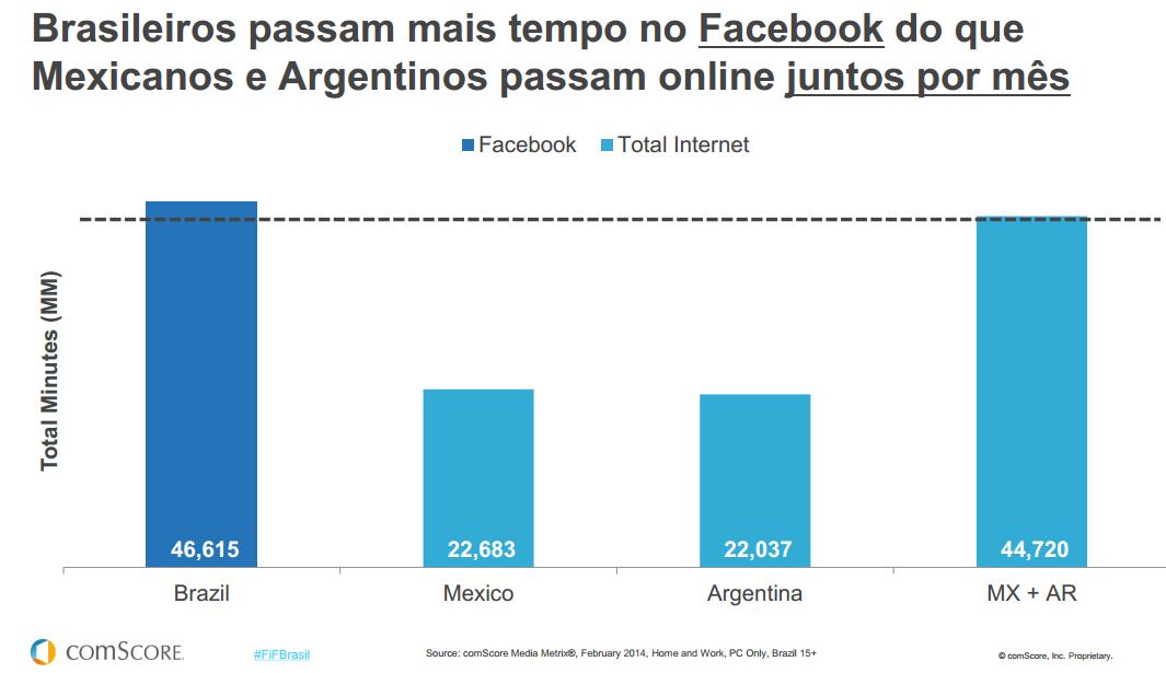 brasileiros-mexicanos-argentinos-2014-redes-sociais