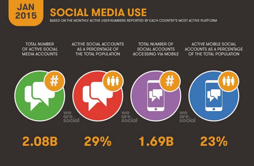 we-are-social-report-digital-6