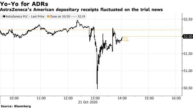 Los recibos de depósito estadounidenses de AstraZeneca fluctuaron en las noticias del juicio