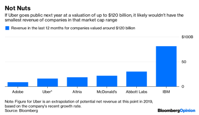 $120 Billion Doesn't Make Uber a Real Company - Bloomberg