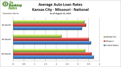 Study Best Auto Loan Rates in Kansas City, Missouri