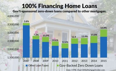 100% Financing Home Loans are Available in 2018
