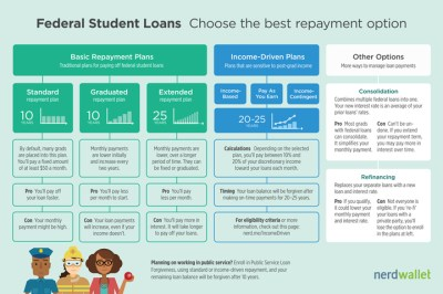 Breaking Down the Standard Student Loan Repayment Plan - NerdWallet
