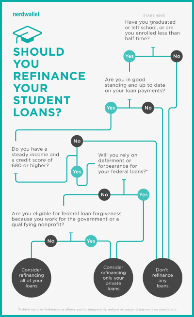 Use This Infographic to Decide If You Should Refinance Your Student Loans | HuffPost