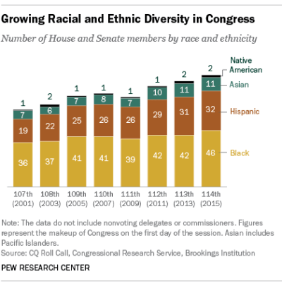 114th Congress is most diverse ever | Pew Research Center