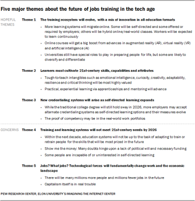 The Jobs of Today May Not Exist Tomorrow – How do we Prepare Students? | Indiana Jen