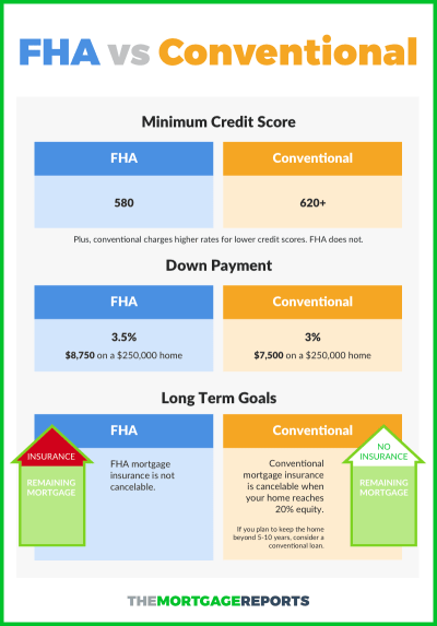 Conventional Loan vs. FHA: Which Mortgage is Right For You?