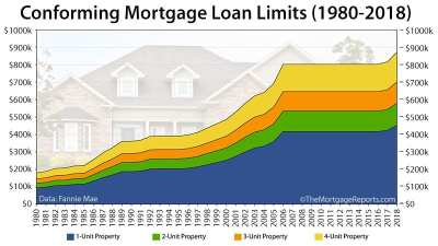 2018 Conforming Loan Limits Jump by $29,000 [INFOGRAPHIC]