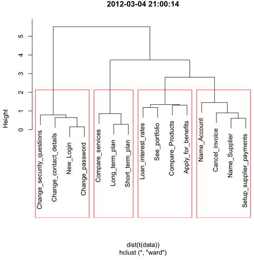 The dendrogram with 4 clusters outlined.