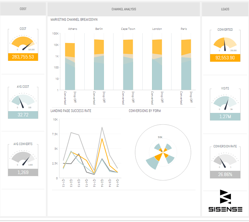 How to Make an Intuitive Data Display