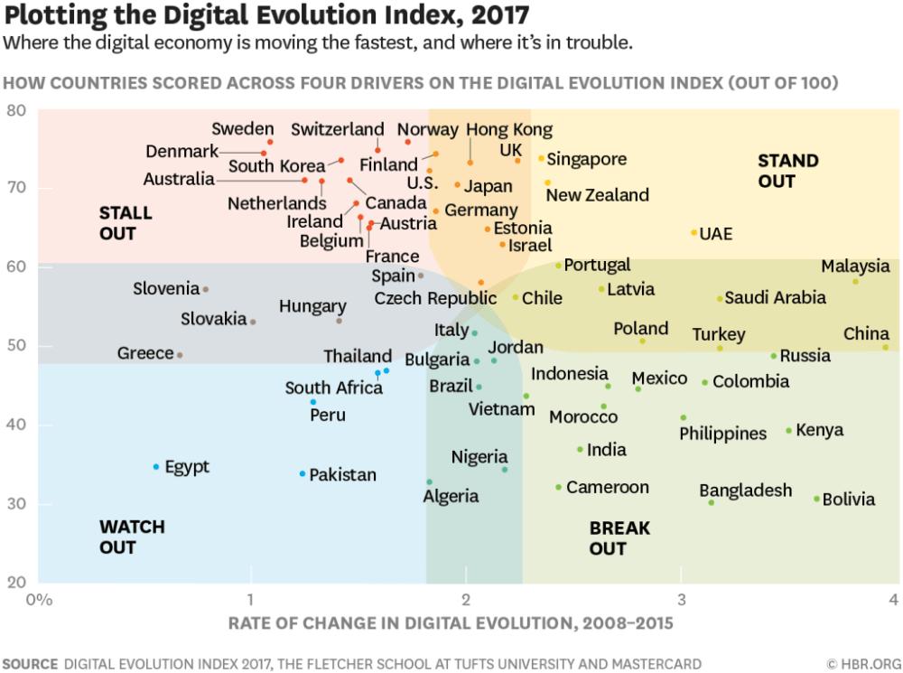Plotting the digital evolution index, 2017
