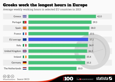 Which European countries work the longest hours? | World Economic Forum