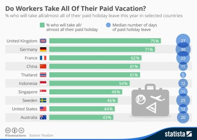 Should all workers have unlimited holidays? | World Economic Forum