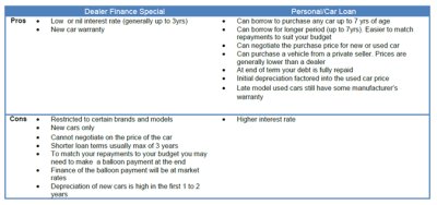 Personal Car Loans Versus Dealer Finance - Who Comes out On Top? - IMB | Better Value Banking