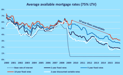 How Low Can Rates Go? uSwitch News