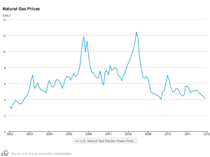 US Electric Power Natural Gas Price