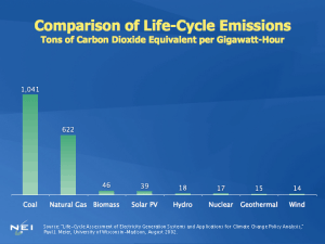 Life-cycle emissions of CO2