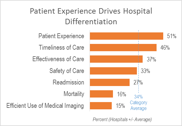 Patient Experience drives hospital differentiation