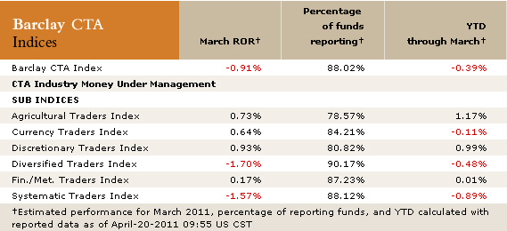 March BarclaysHedge CTA Numbers
