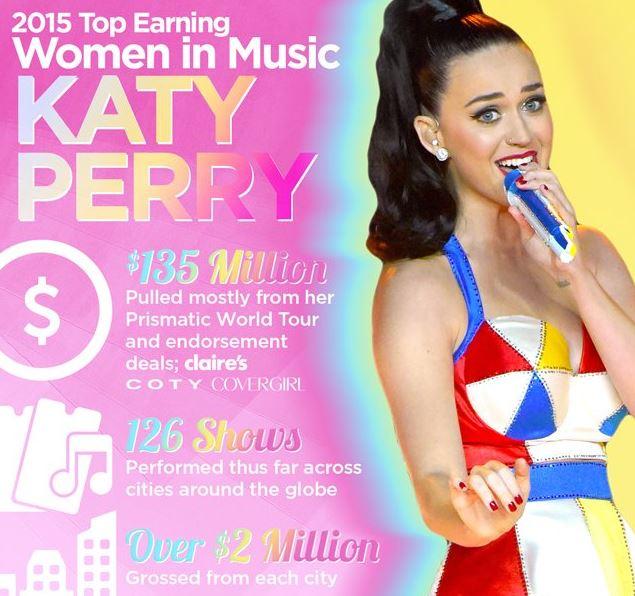 Katy Perry Tour Income