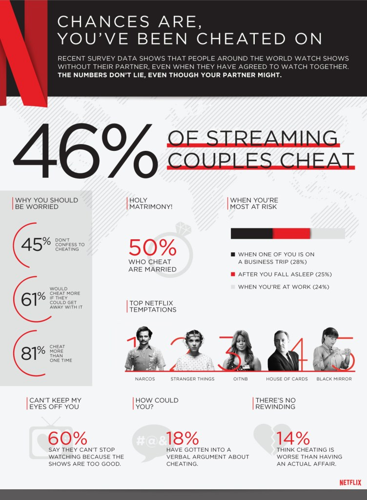 I think it's safe to say, we've all cheated at some point. | Netflix #StreamTeam