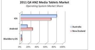 idc-media-tablets-q4