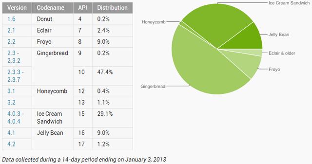 January 2013 Device Statistics