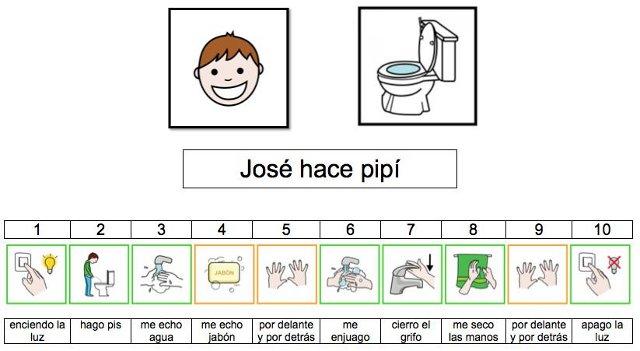 Exemplo de apoio para dar instruções eficazes ou xixi seqüência pictogramas José Autor Sergio Palao Cidade natal: ARASAAC (http://catedu.es/arasaac/) Licença: CC (BY-NC-SA)