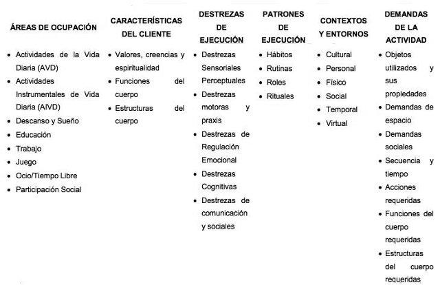 Tabela 1 -. Aspectos Domínio de Terapia Ocupacional AOTA (2010)