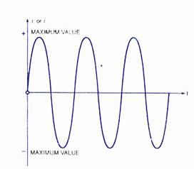 Undamped-Oscillation