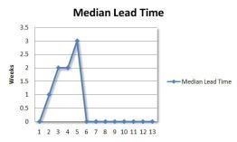 lead-time-week-5