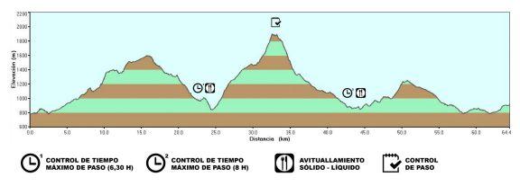 2ª ETAPA: Villaverde de Guadalimar – Yeste (64´5 Km. y +3.015 m.)