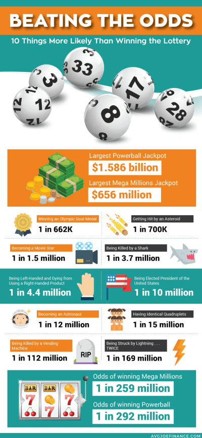 10 Things More Likely to Happen Than Winning the Lottery