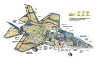 F-35 Aircraft Cut away