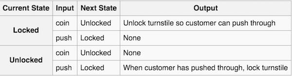 https://en.wikipedia.org/wiki/Finite-state_machine