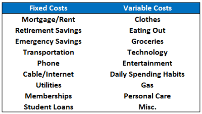 The Common Sense Budget