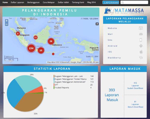 matamassa.org, aplikasi pemantauan pemilihan umum (pemilu) legislatif dan presiden 2014 di seluruh wilayah Indonesia.
