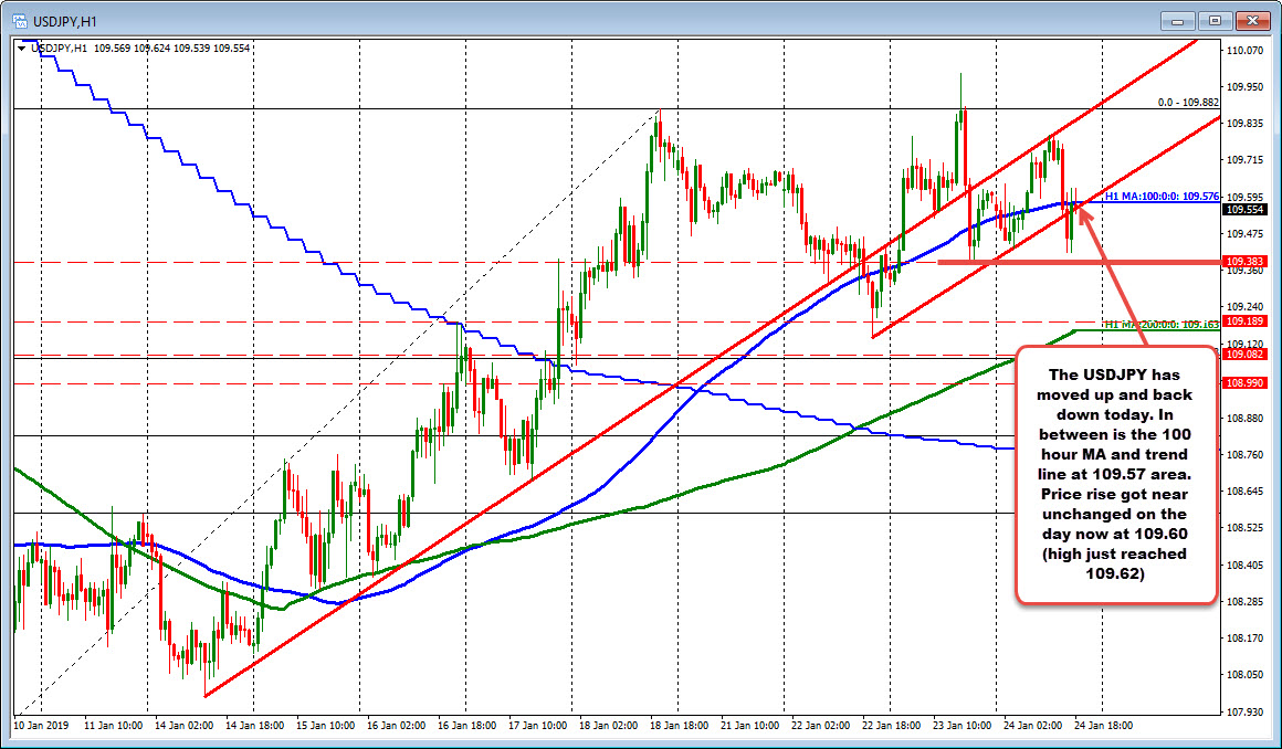 USDJPY moving up and down and up again today.