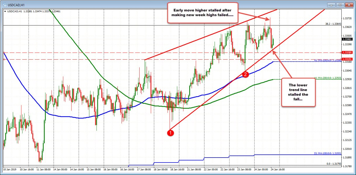 USDCAD trades near unchanged after run higher and then back down.