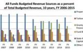 Pima County Budget