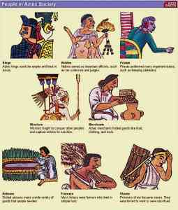 Azrtec-Class-Structure-Pyramid-Aztec-Society
