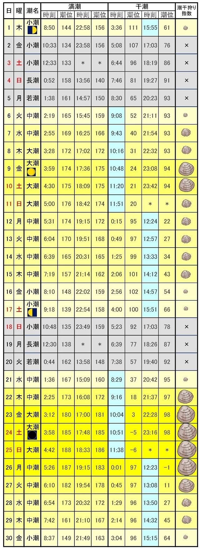 木更津潮干狩りカレンダー2017年6月