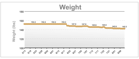 Screen Shot 2012 08 10 at 3.32.34 PM 660x281 Goal! 10 lbs GONE