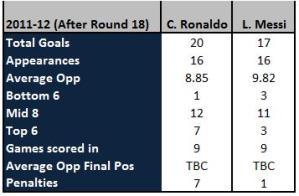 Messi v C. Ronaldo 2011-12 Round 18