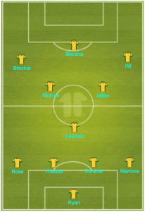 A-League Team of the Season