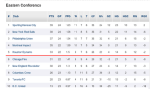 Eastern Conference Standings