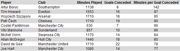 pl-mins-goals-conceded
